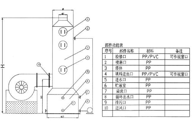 聚丙烯废气吸收塔