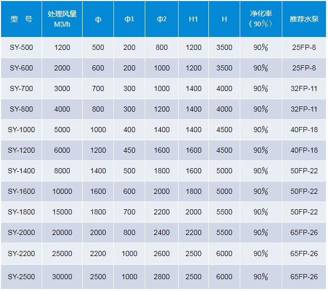 聚丙烯废气吸收塔规格表