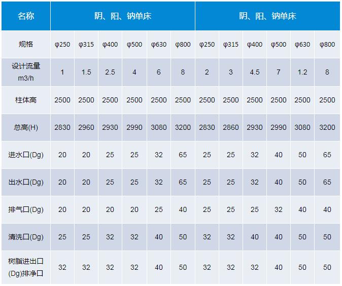 聚丙烯离子交换柱系列表