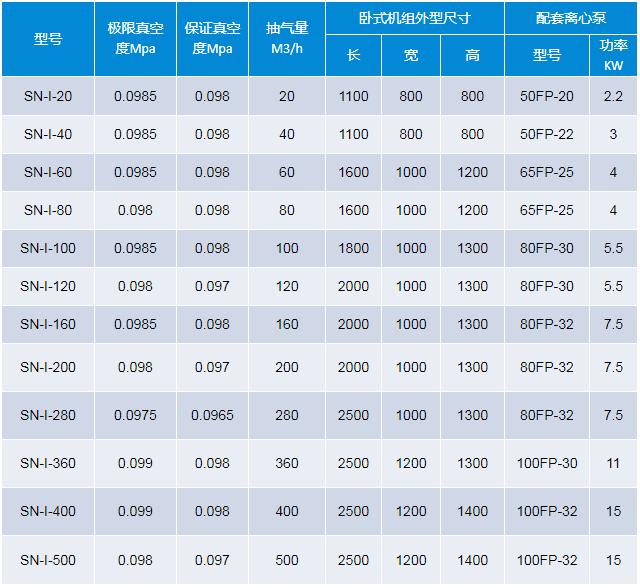 水喷射真空机组系列表